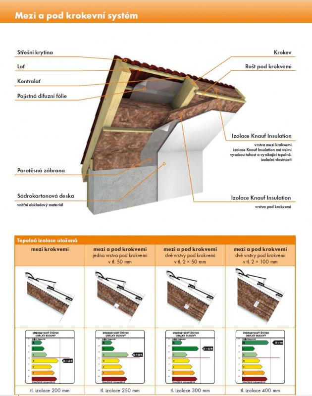 tepeln izolace knauf insulation unifit 035. Black Bedroom Furniture Sets. Home Design Ideas